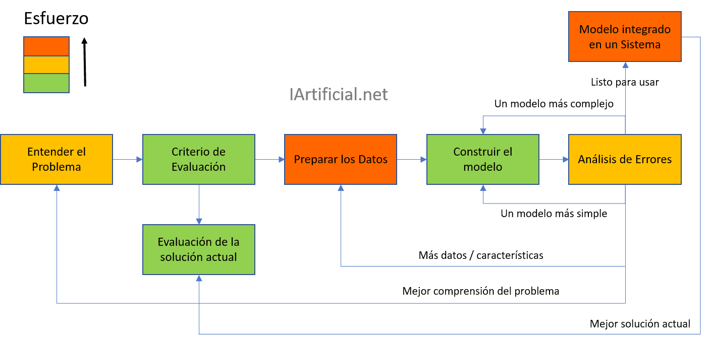 Fases del proceso de Machine Learning