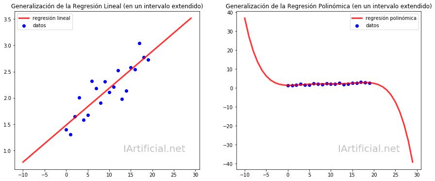 Generalización de las Regresiones Lineal y Polinómica