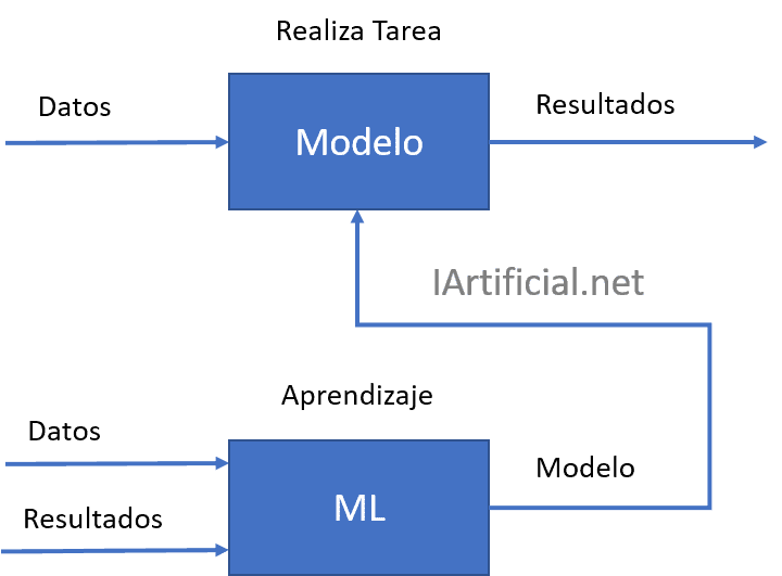 Un modelo de machine learning realiza una tarea