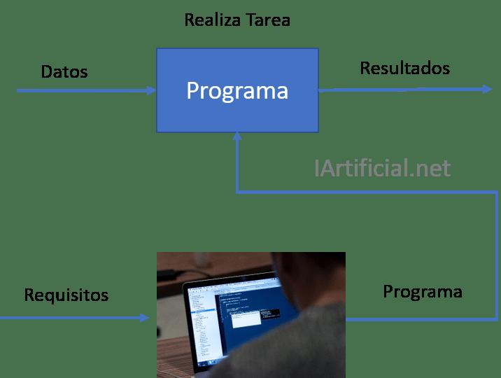 Un programa realiza una tarea