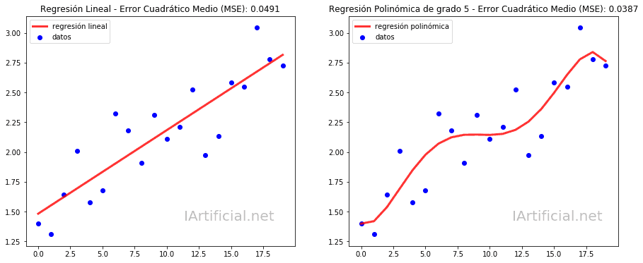 Ejemplo de Regresión Lineal y Polinómica