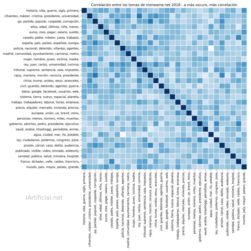 Análisis de la correlación entre temas extraídos automáticamente con Inteligencia Artificial