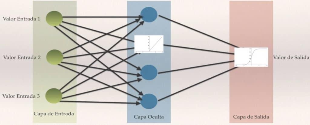 Ejemplo de configuración de una red neuronal