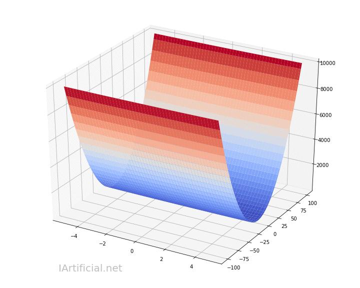 optimización de la piton impotencia de la regresión logística