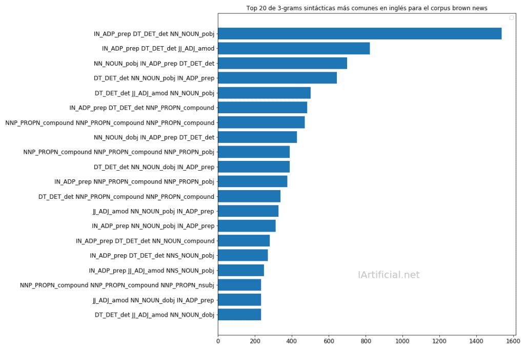 Top 20 de 3-grams sintácticas más comunes en inglés para el corpus brown news