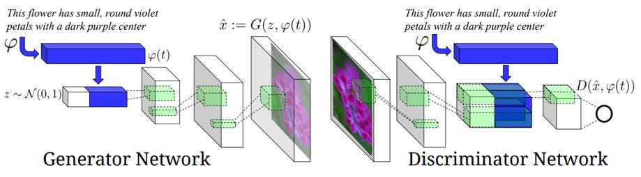 redes generativas adversarias condicionadas crean imágenes a partir de textos