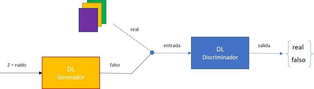 ¿Cómo funcionan las Redes Generativas Adversarias?
