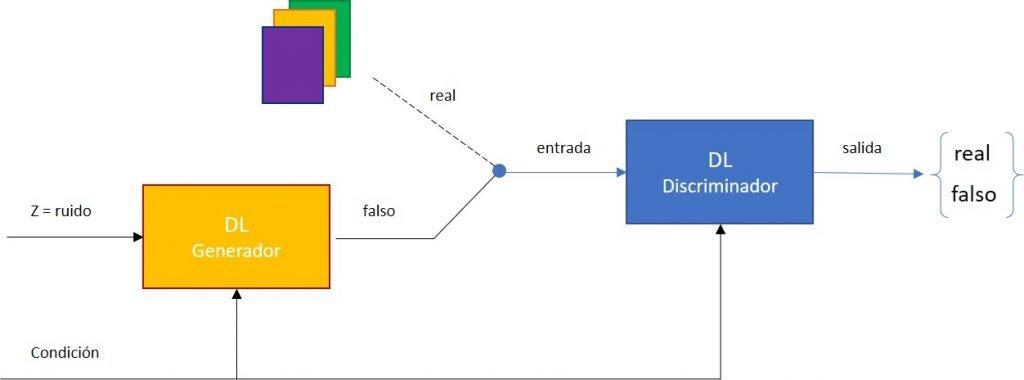 ¿Cómo funcionan las Redes Generativas Adversarias Condicionadas?