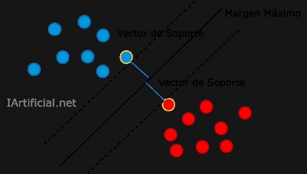Vectores de Soporte en SVM