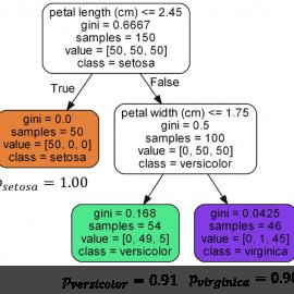 Árbol de Decisión para el problema de clasificación Iris