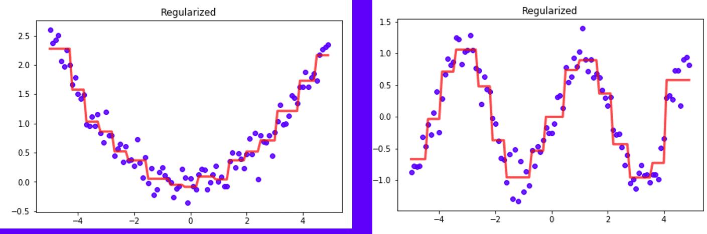 Un árbol de decisión, al ser un modelo no-paramétrico, puede aprender cualquier función