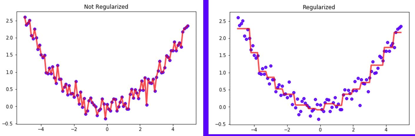 Regresión con árbol no regularizado vs árbol regularizado