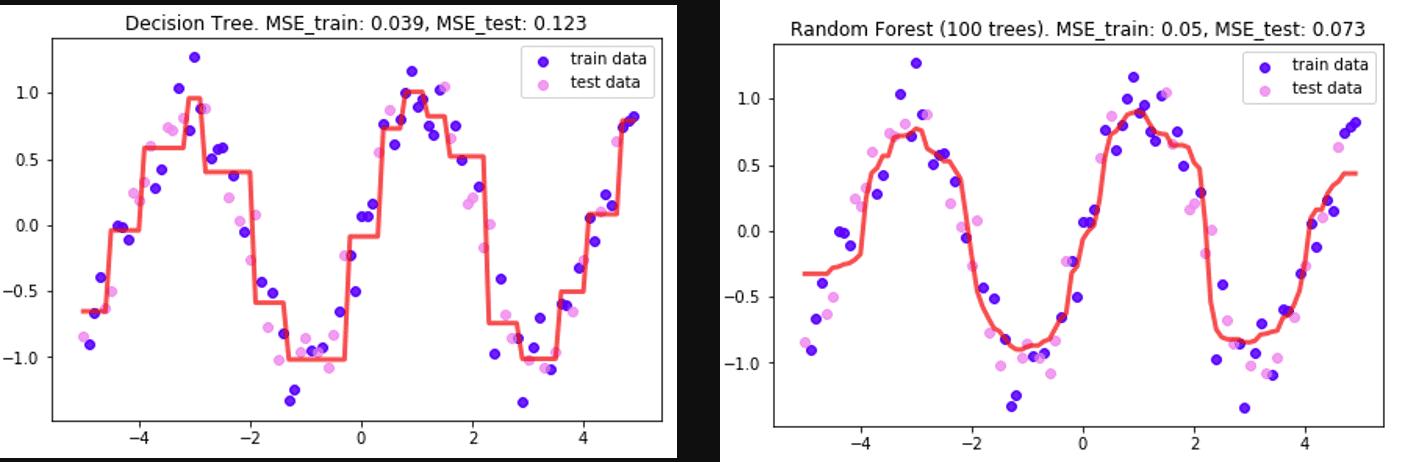 Árbol de Decisión y Random Forest (Bosque Aleatorio)