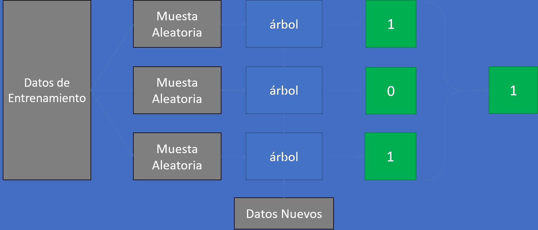 Random Forest (Bosque Aleatorio) es un conjunto (ensemble) de árboles de decisión combinados con bagging