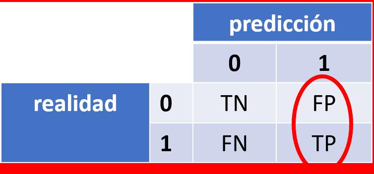 Precisión (precision)