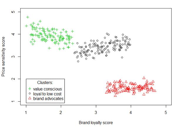 Segmentación de clientes con clustering