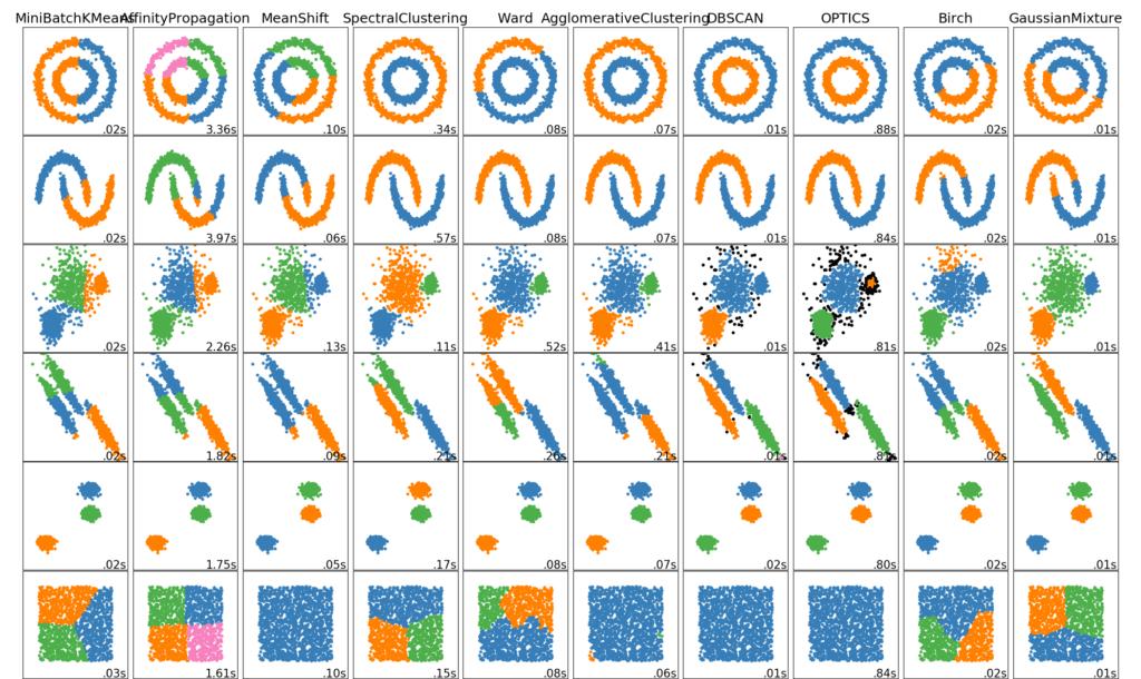 Algoritmos de Clustering ofrecidos por scikit-learn